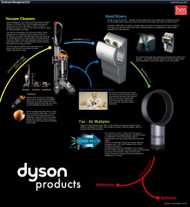 infographie dyson